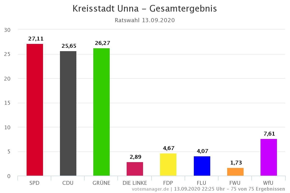 Kommunalwahl Unna 2021
